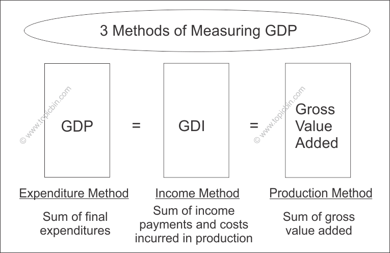 3 Methods of Measuring GDP