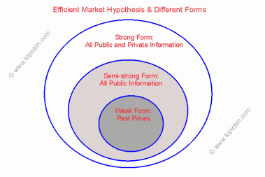 Efficient Market Hypothesis & Different Forms