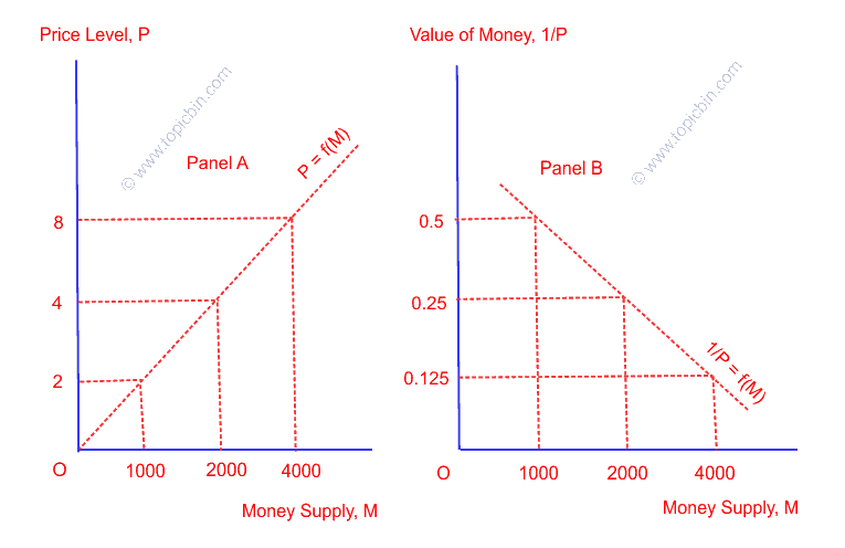 Quantity Theory of Money