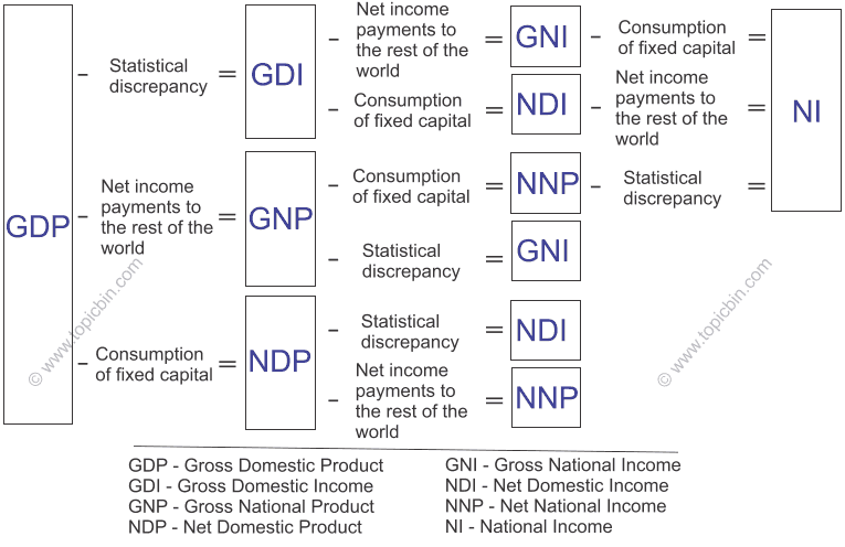 Relationships between important NIPA measures